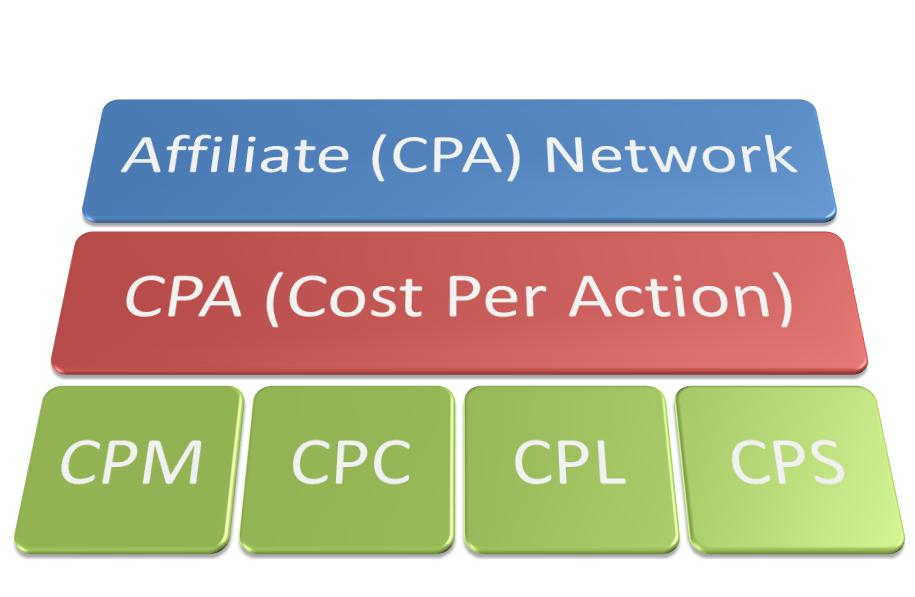 MarketingMistakes.co What CPA Networks For Newbies Are Recommended in 2016? Cost Per Action